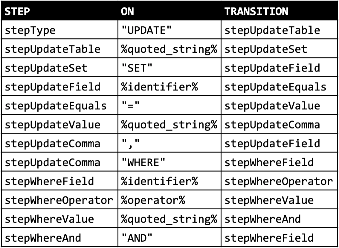 SQL Parser Table
